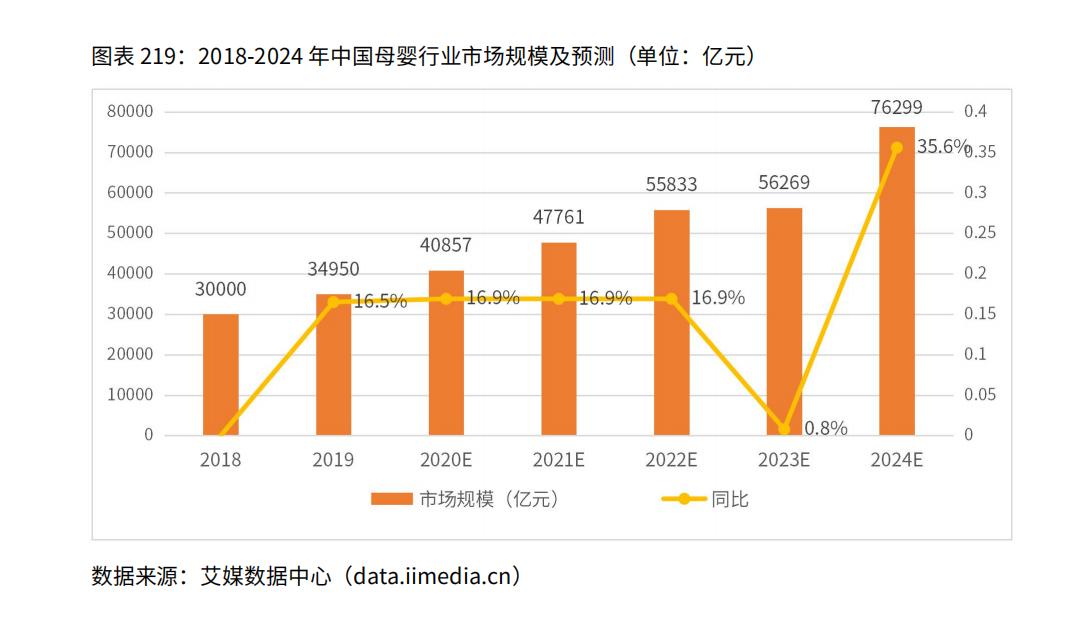 2018-2024年中国母婴行业市场规模及预测