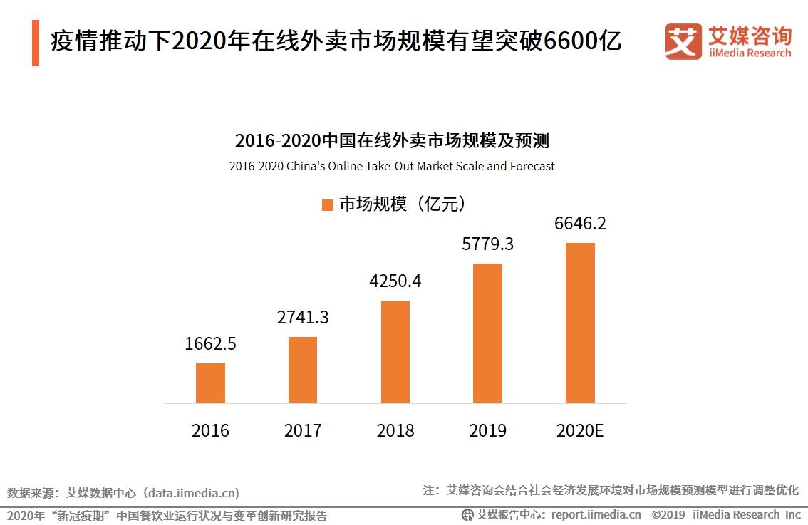 疫情推动下2020年在线外卖市场规模有望突破6600亿
