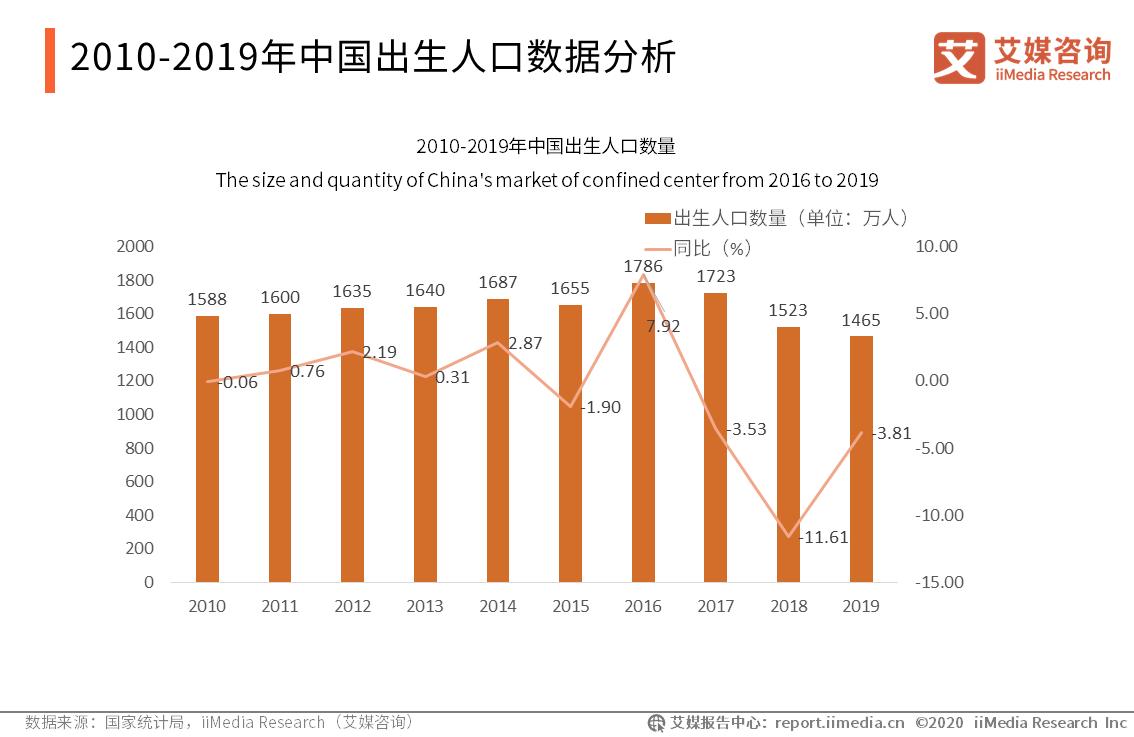 2010-2019年中国出生人口数据分析