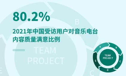 在线音频行业数据分析:2021年中国80.2%受访用户对音乐电台内容质量满意