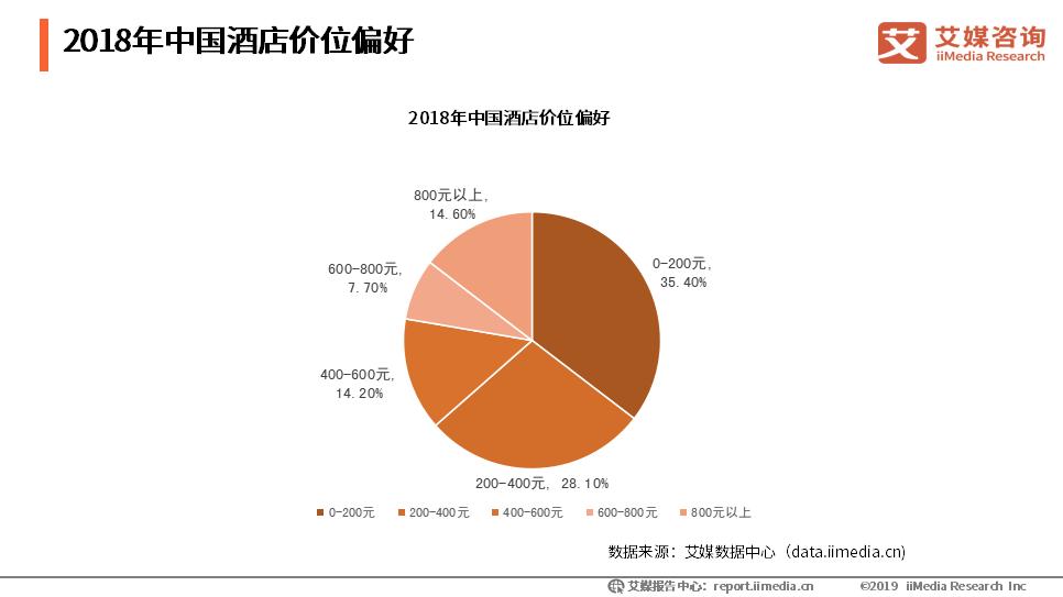 2018年中国酒店价位偏好
