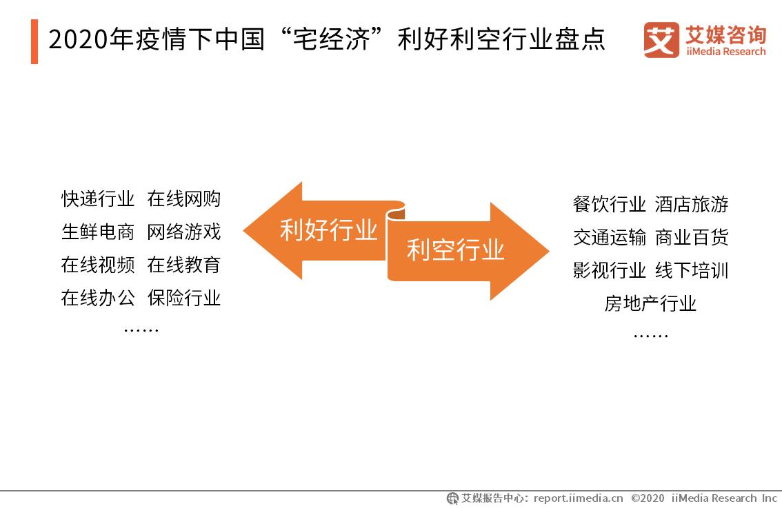 """2020年疫情下中国""""宅经济""""利好利空行业盘点"""