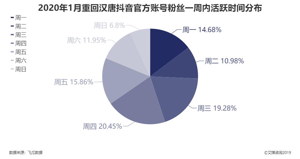 2020年1月重回汉唐抖音官方账号粉丝一周内活跃时间分布