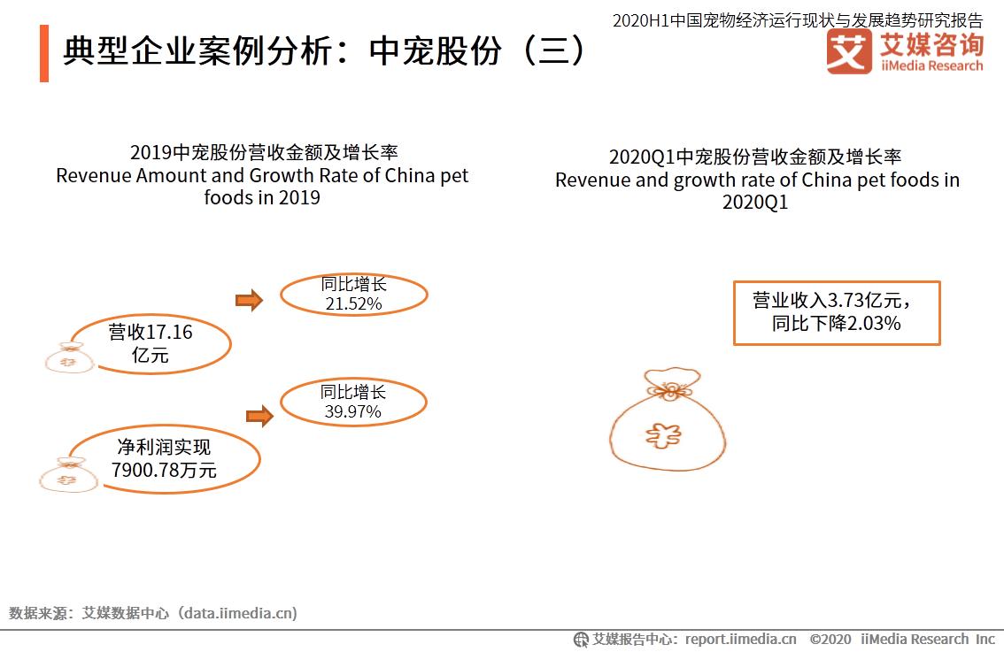 典型企业案例分析:中宠股份(三)