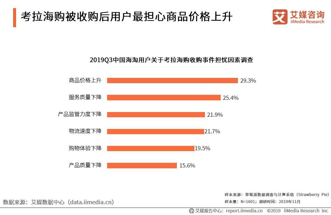 三成用户最担心考拉海购被收购后商品价格上升