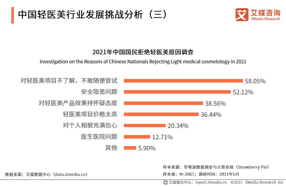 中国轻医美行业发展挑战分析(三)