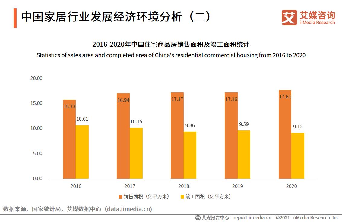 中国家居行业发展经济环境分析