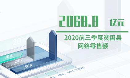 电商行业数据分析:2020前三季度贫困县网络零售额达2068.8亿元