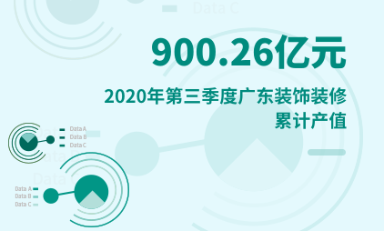 装饰装修行业数据分析:2020年第三季度广东装饰装修累计产值为900.26亿元
