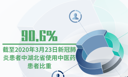 医疗行业数据分析:截至2020年3月23日新冠肺炎患者中湖北省使用中医药患者比重达90.6%