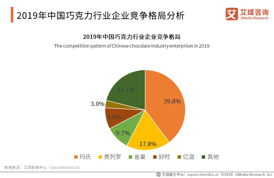 2019年中国巧克力行业企业竞争格局分析