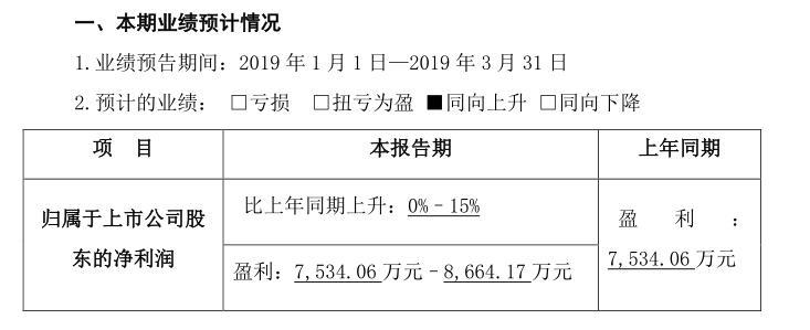 财报解读|2018年同花顺营收、净利下降,预计2019年Q1业绩同向上升