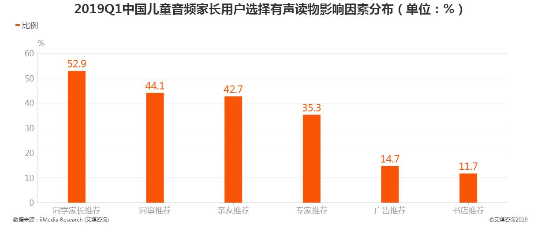 2019Q1中国儿童音频家长用户选择有声读物影响因素分布