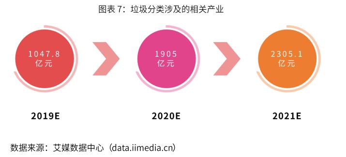 """""""教罚并举""""!北京垃圾分类新规明年5月实施,中国垃圾分类现状及投资机会分析"""