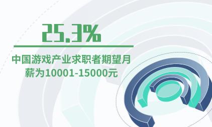 游戏行业数据分析:25.3%中国游戏产业求职者期望月薪为10001-15000元