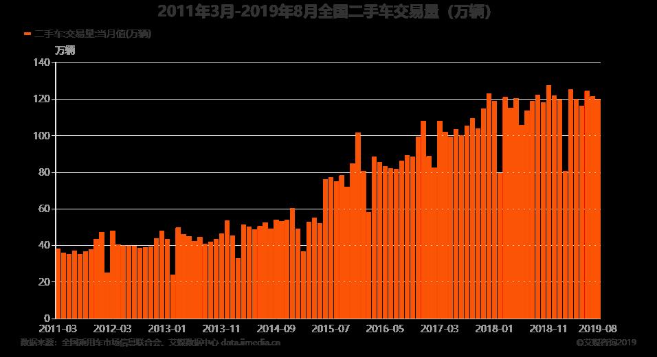2011年3月-2019年8月全国二手车交易量(万辆)
