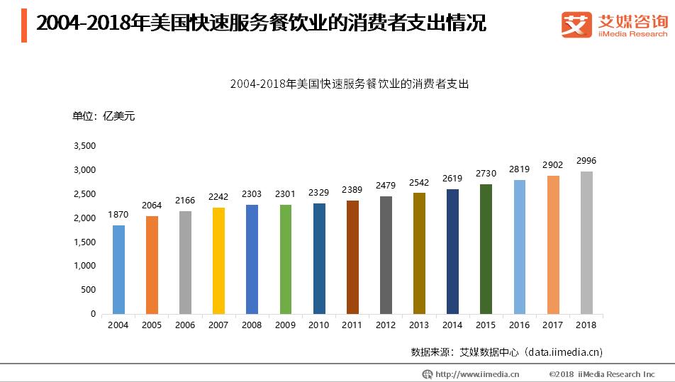 餐饮业数据分析:2004-2018年美国快速服务餐饮业的消费者支出情况