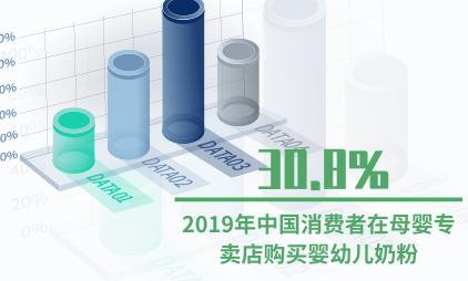 婴幼儿行业数据分析:2019年中国30.8%消费者在母婴专卖店购买婴幼儿奶粉