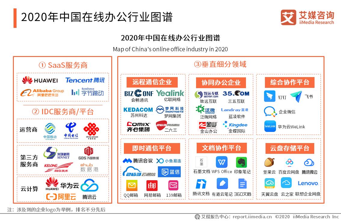 2020年中国在线办公行业图谱