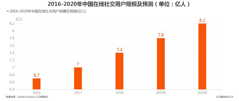 2016-2020年中国在线社交用户规模及预测