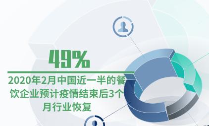 餐饮行业数据分析:2020年2月中国49%的餐饮企业预计疫情结束后3个月行业恢复