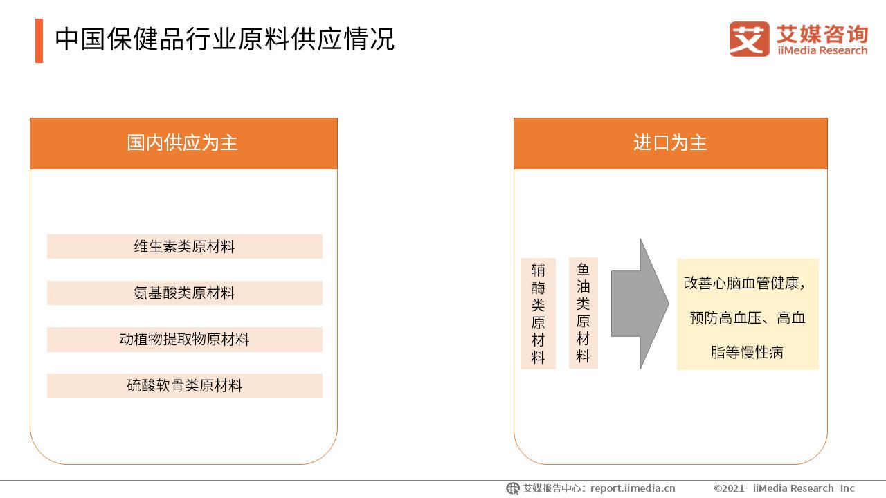 中国保健品行业原料供应情况