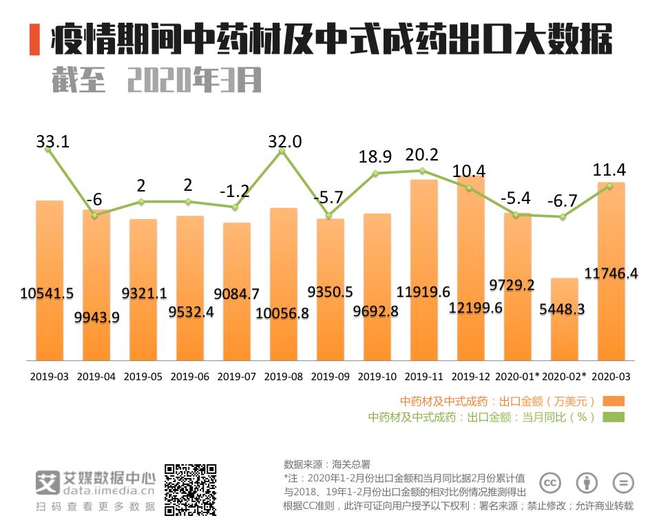2020年3月中国中药材及中式成药出口额同比增11.4%