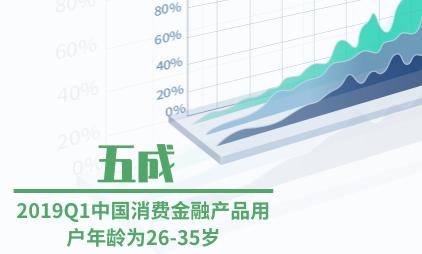 金融行业数据分析:2019Q1中国五成消费金融产品用户年龄为26-35岁