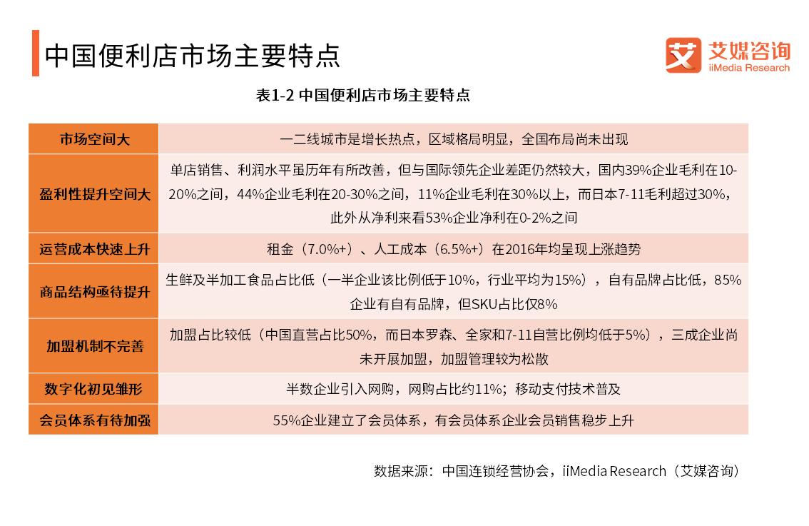 中国便利店市场主要特点