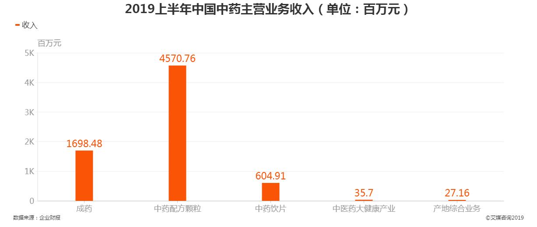 2019上半年中国中药主营业务收入