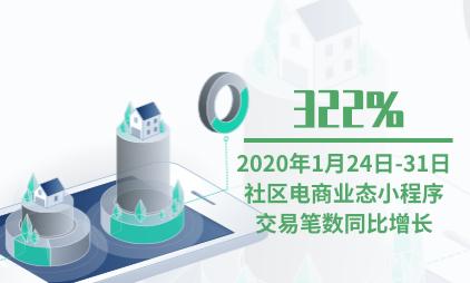 小程序行业数据分析:2020年1月24日-31日社区电商业态小程序交易笔数同比增长322%
