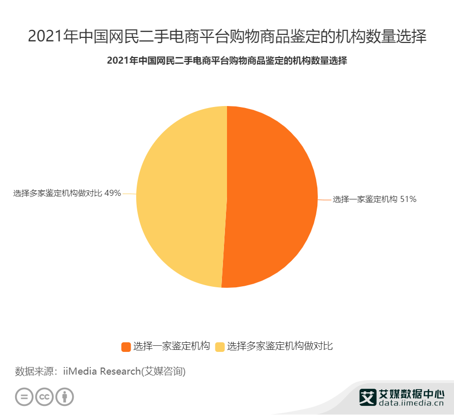 2021年中国网民二手电商平台购物商品鉴定的机构数量选择