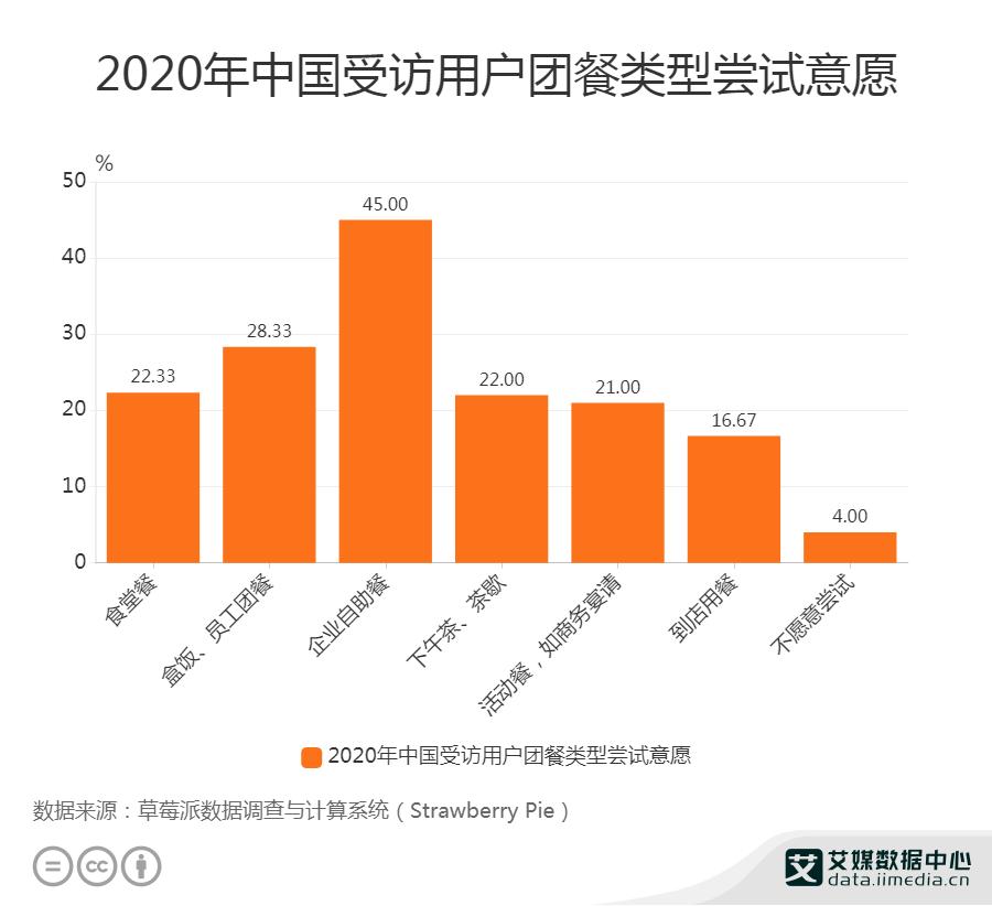 2020年中国受访用户团餐类型尝试意愿