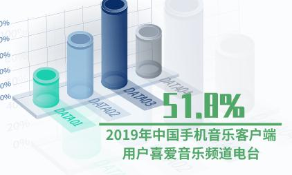 音乐客户端行业数据分析:2019年中国51.8%手机音乐客户端用户喜爱音乐频道电台