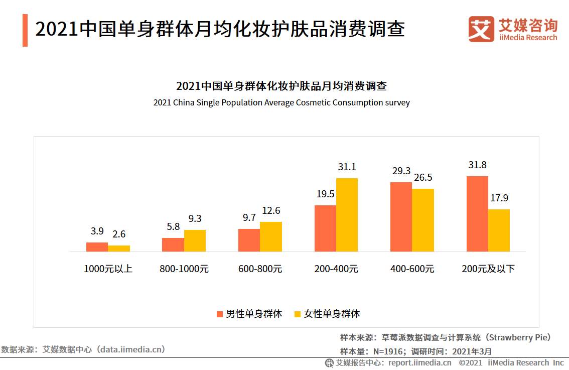 2021中国单身群体月均化妆护肤品消费调查