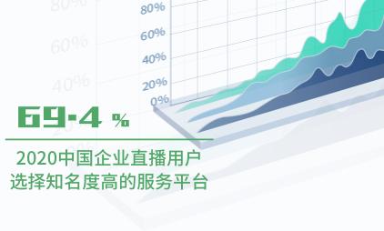 直播行业数据分析:2020中国69.4%企业直播用户选择知名度高的服务平台