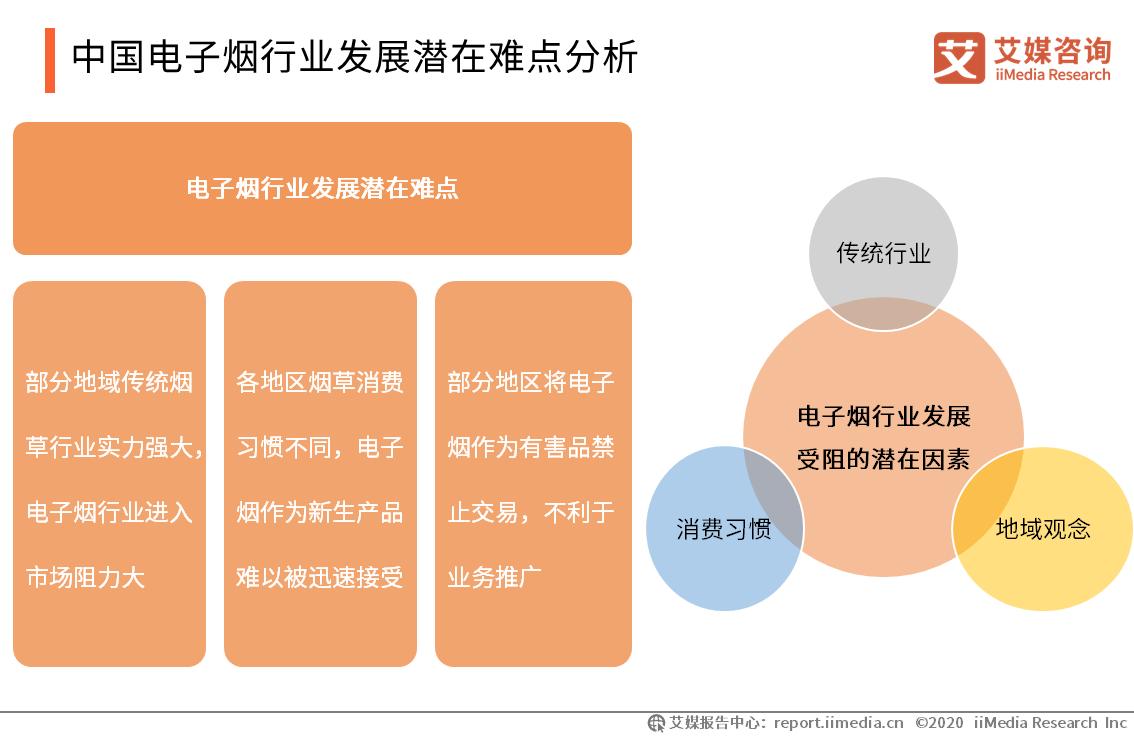 中国电子烟行业发展潜在难点分析