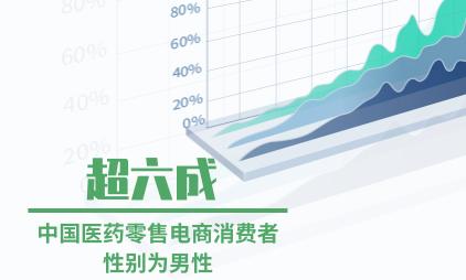 电商行业数据分析:超六成中国医药零售电商消费者性别为男性