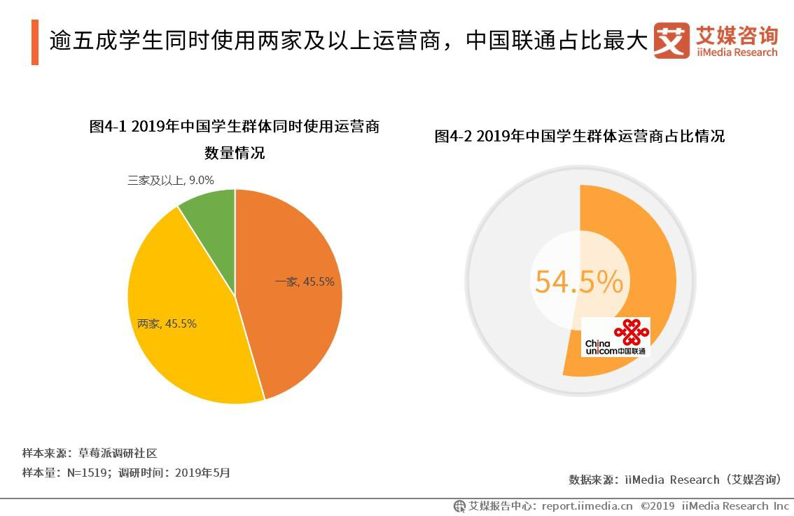 逾五成学生同时使用两家及以上运营商,中国联通占比最大
