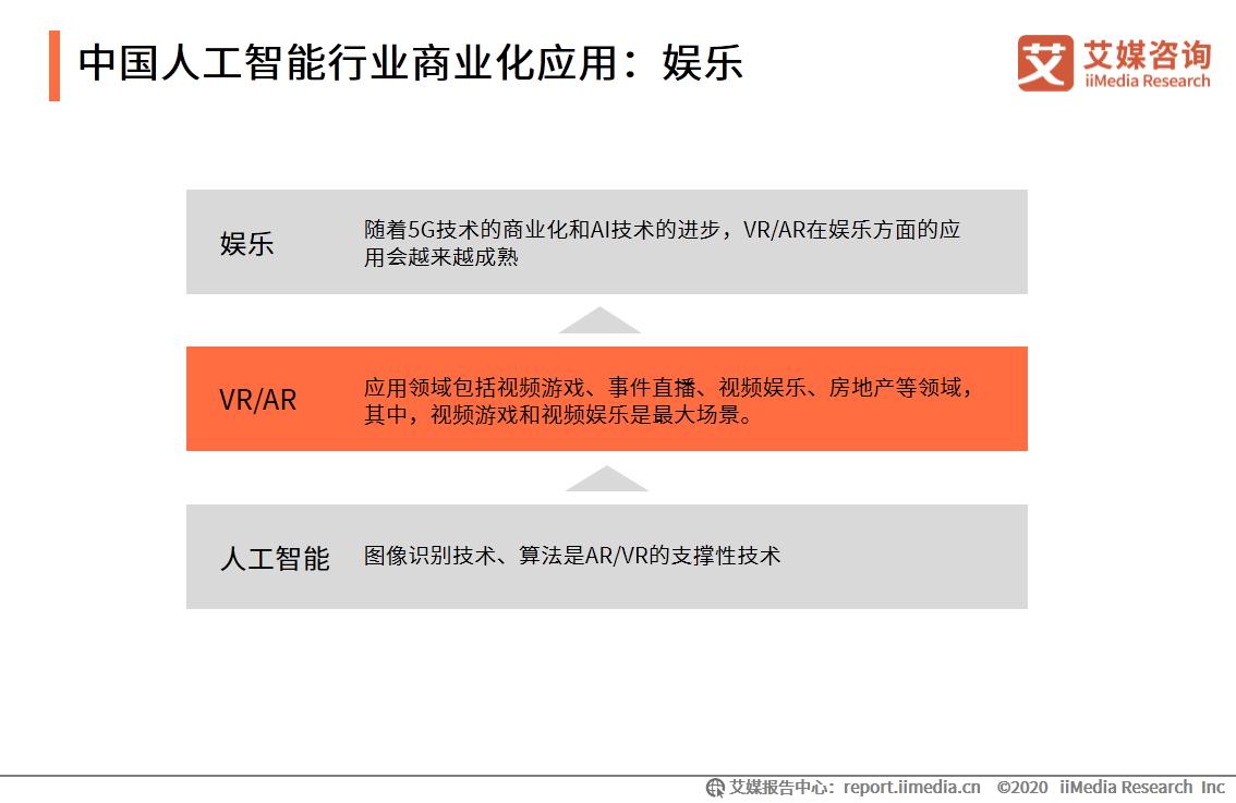 中国人工智能行业商业化应用:娱乐