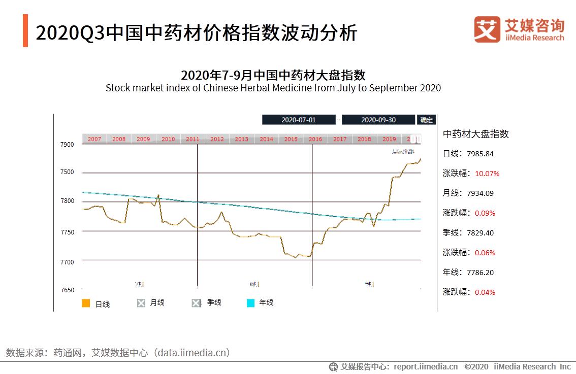 2020Q3中国中药材价格指数波动分析