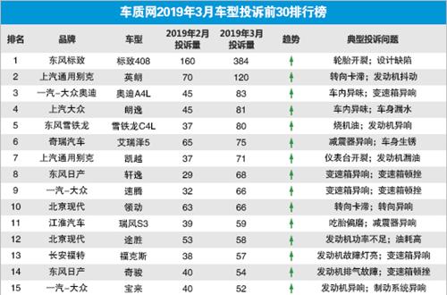 行业情报|3月国内汽车投诉排名:东风标致408登顶,东风雪铁龙C4L首进前五