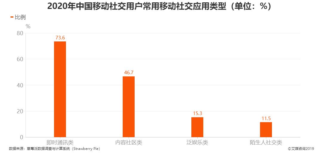2020年中国移动社交用户常用移动社交应用类型