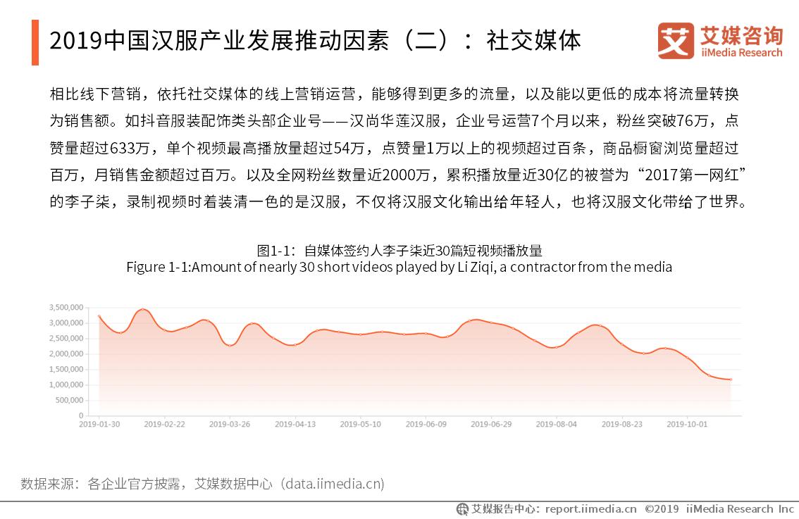 2019年中国汉服行业销售市场分析和热点话题解读