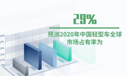 汽车行业数据分析:预测2020年中国轻型车全球市场占有率为29%