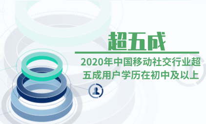 移动社交行业数据分析:2020年中国移动社交行业超五成用户学历在初中及以上