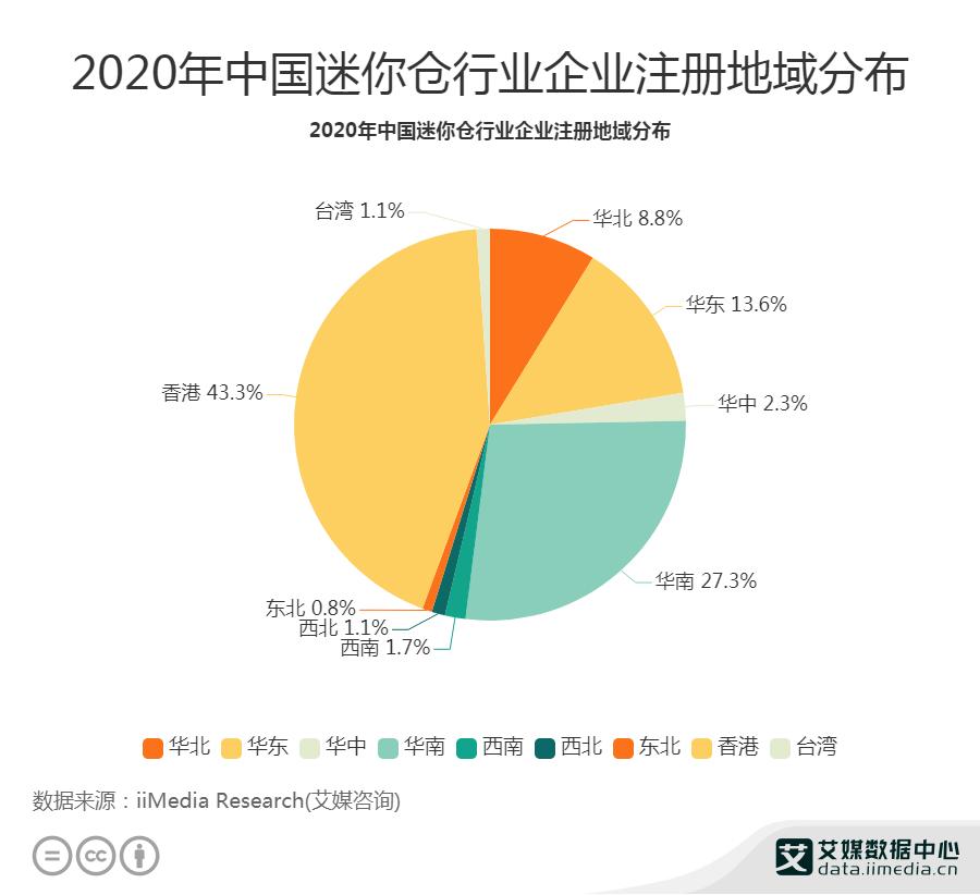 2020年中国迷你仓行业企业注册地域分布