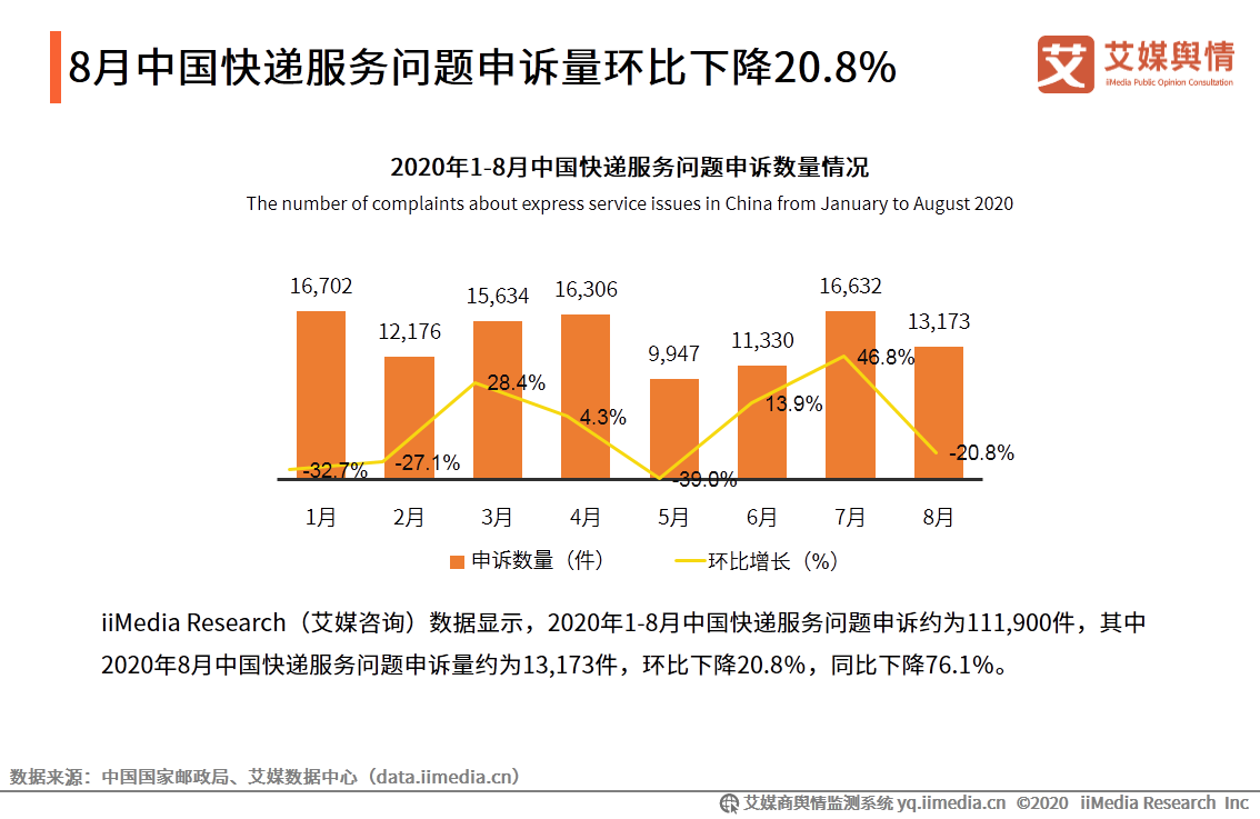 8月中国快递服务问题申诉量环比下降20.8%