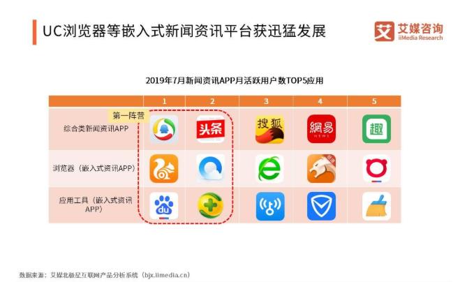 2019中国信息流广告市场发展概况与前景解读