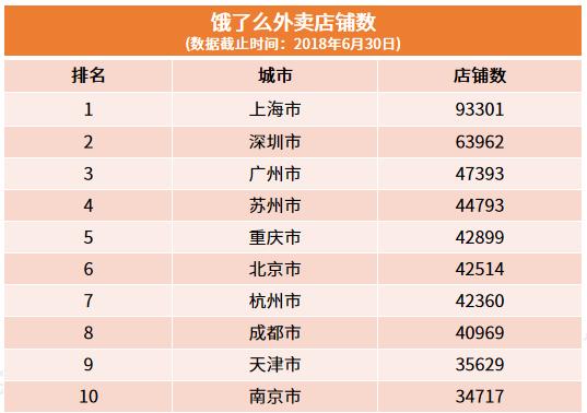 行业情报|中国城市外卖大数据报告:上海外卖店铺数居各城市榜首!